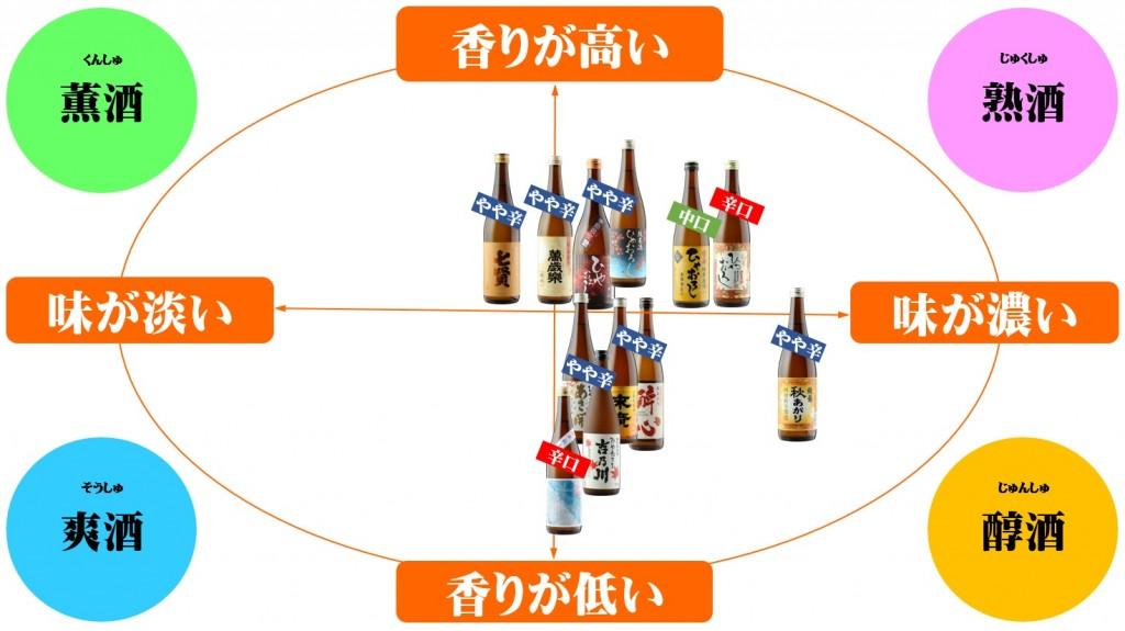 2015 秋のお酒